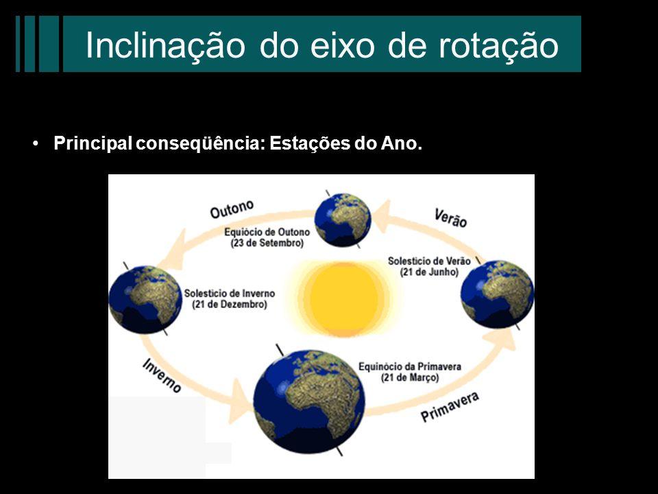 Inclinação do eixo de rotação Principal conseqüência: Estações do Ano.