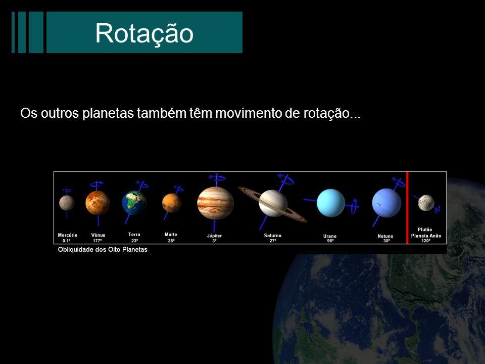 Rotação Os outros planetas também têm movimento de rotação...