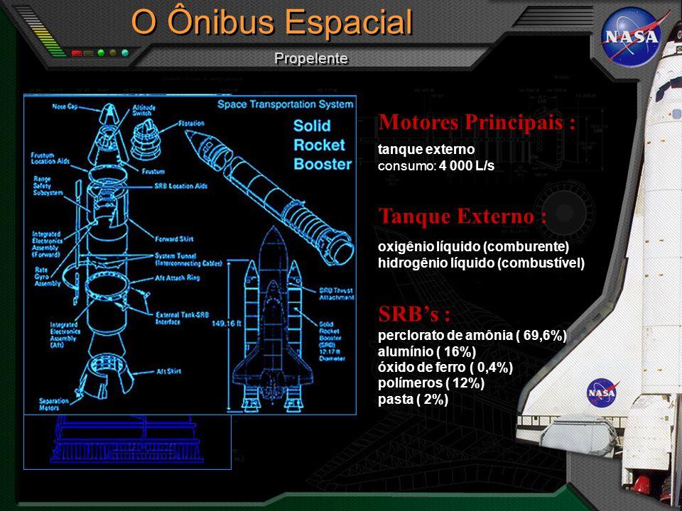 32,24 m 32,82 m 17,25 m 14,12 m Linha do Chão 23,79 m O Ônibus Espacial Dimensões do Orbitador