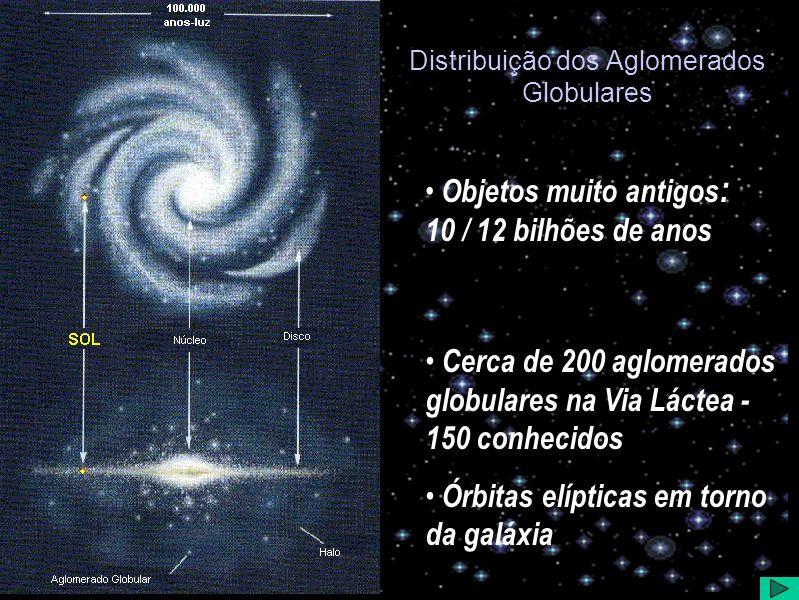 Distribuição dos Aglomerados Globulares Objetos muito antigos : 10 / 12 bilhões de anos Cerca de 200 aglomerados globulares na Via Láctea - 150 conhec