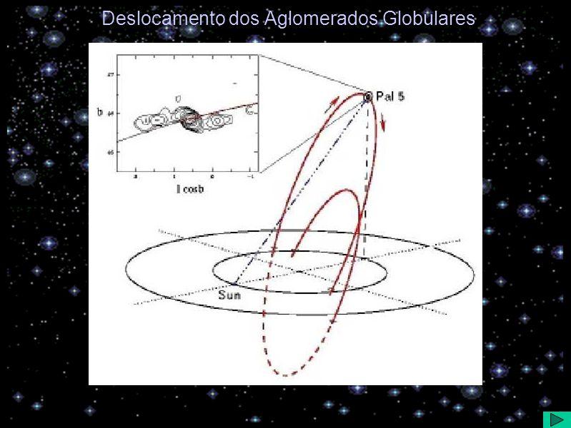 Deslocamento dos Aglomerados Globulares
