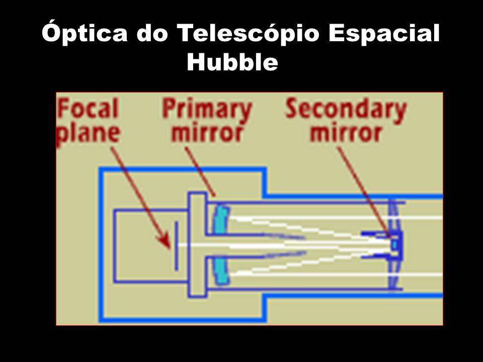 Óptica do Telescópio Espacial Hubble