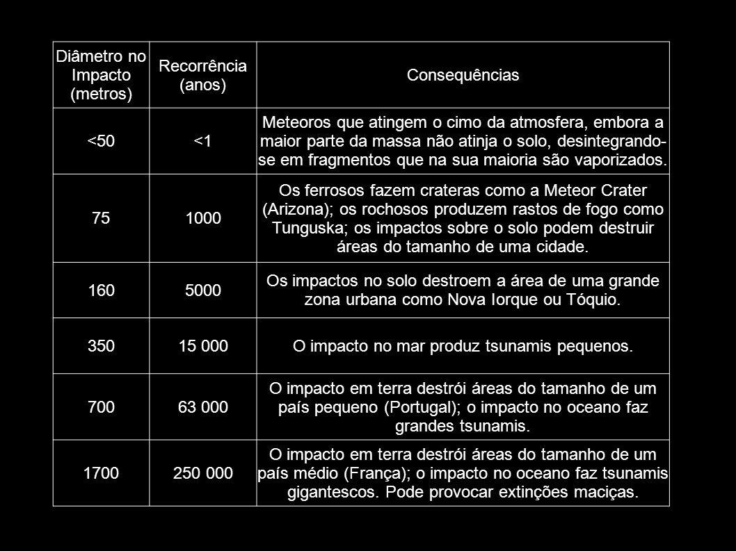 Diâmetro no Impacto (metros) Recorrência (anos) Consequências <50<1 Meteoros que atingem o cimo da atmosfera, embora a maior parte da massa não atinja