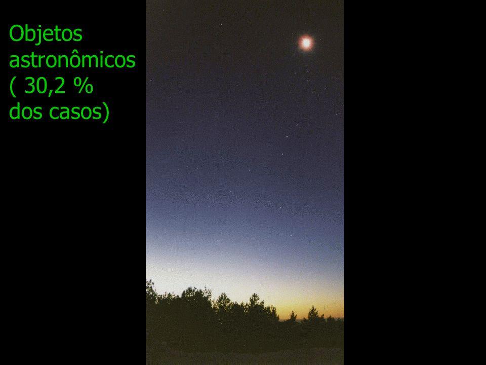 Objetos astronômicos ( 30,2 % dos casos)