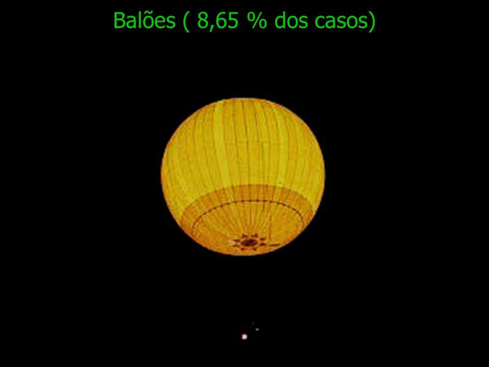Balões ( 8,65 % dos casos)