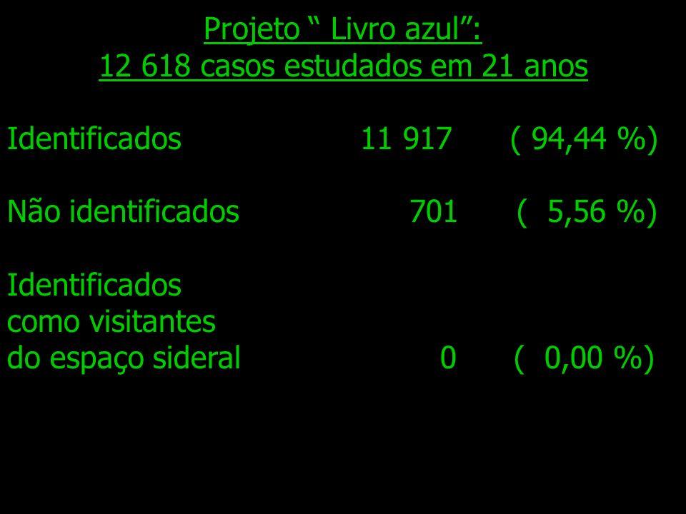 Projeto Livro azul: 12 618 casos estudados em 21 anos Identificados 11 917 ( 94,44 %) Não identificados 701 ( 5,56 %) Identificados como visitantes do