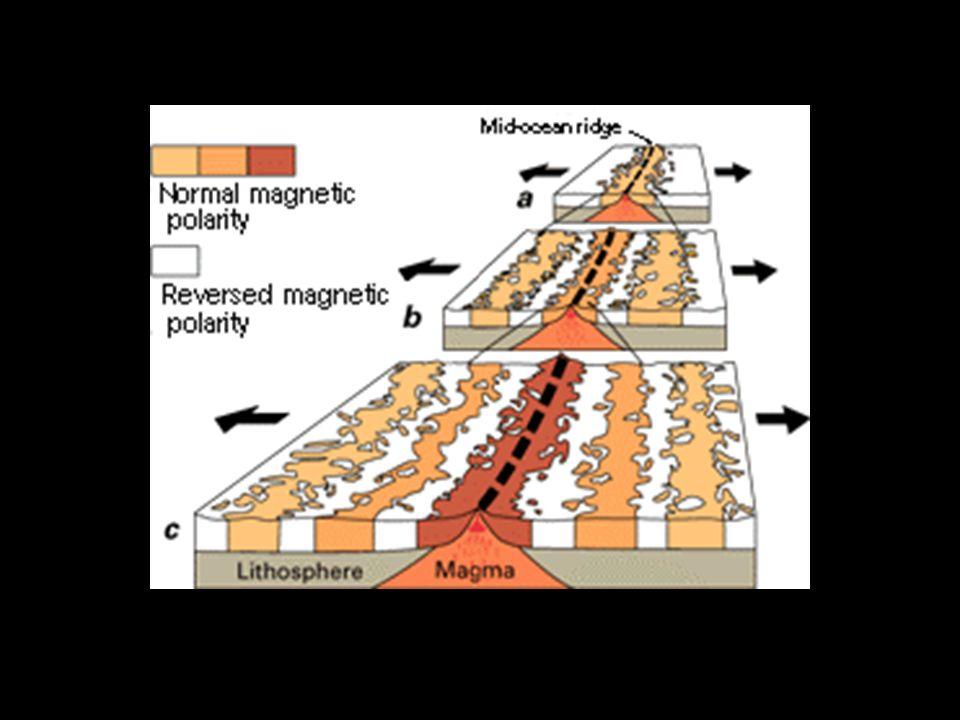 Há variações também de curto período, as chamadas tempestades magnéticas, que são resultado de interação do vento solar com a nossa magnetosfera, gerando uma compressão desta, e tendo como resultado interferências nos satélites, comunicações via rádio, pois estes meios de comunicação utilizam a ionosfera como uma forma de refletir os sinais de rádio.