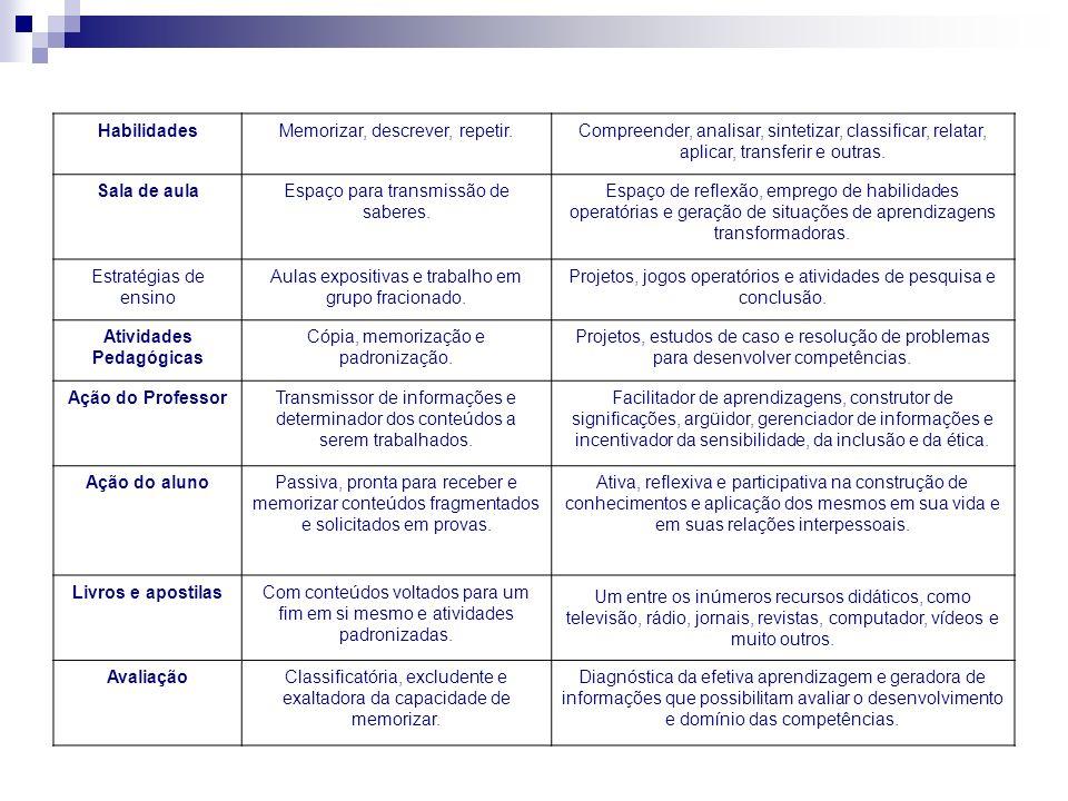 HabilidadesMemorizar, descrever, repetir.Compreender, analisar, sintetizar, classificar, relatar, aplicar, transferir e outras. Sala de aulaEspaço par