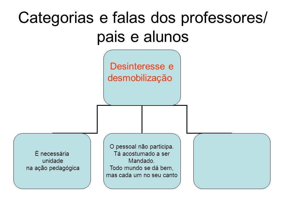 Categorias e falas dos professores/ pais e alunos Desinteresse e desmobilização É necessária unidade na ação pedagógica O pessoal não participa.
