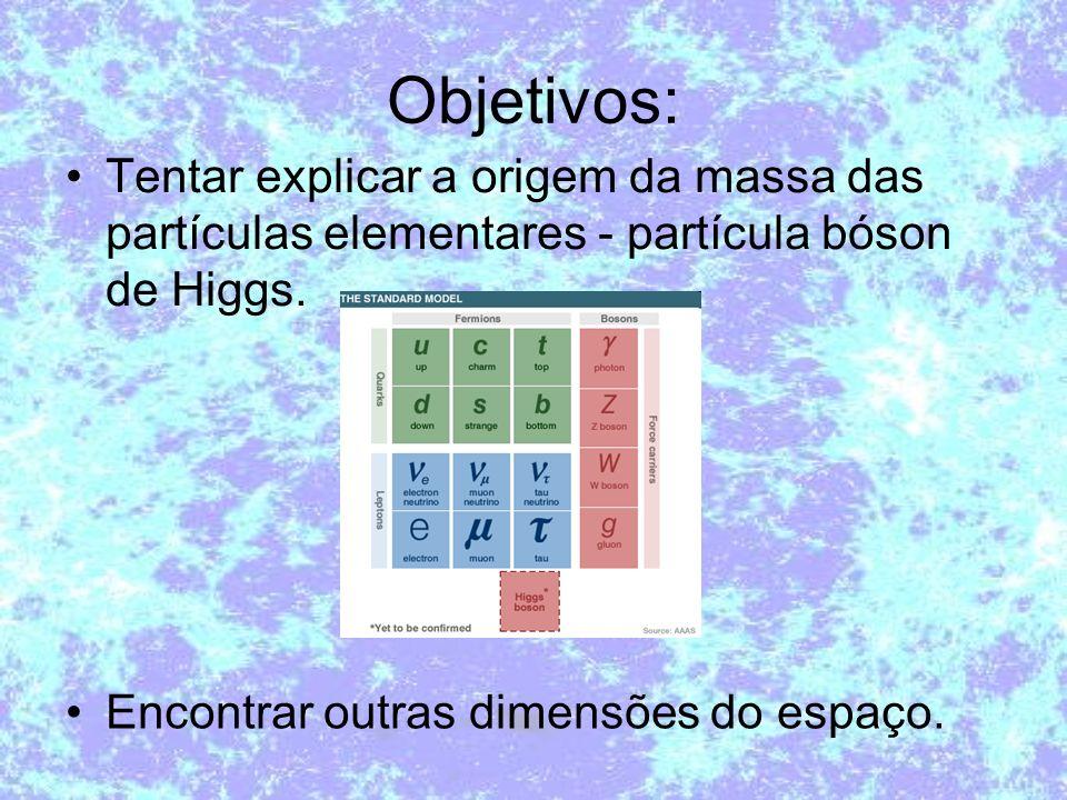 Objetivos: Tentar explicar a origem da massa das partículas elementares - partícula bóson de Higgs. Encontrar outras dimensões do espaço.