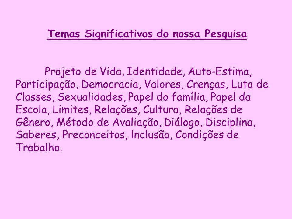 Temas Significativos do nossa Pesquisa Projeto de Vida, Identidade, Auto Estima, Participação, Democracia, Valores, Crenças, Luta de Classes, Sexualid