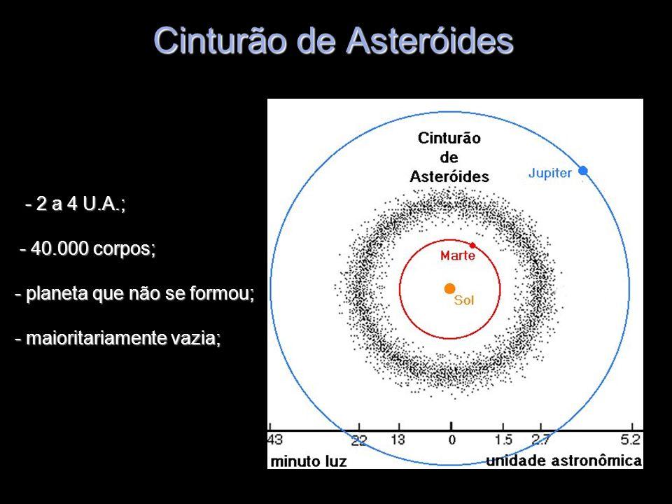 Cinturão de Asteróides - 2 a 4 U.A.; - 40.000 corpos; - planeta que não se formou; - maioritariamente vazia; - 2 a 4 U.A.; - 40.000 corpos; - planeta
