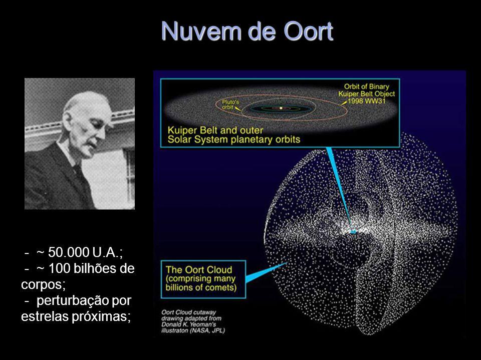 Nuvem de Oort - ~ 50.000 U.A.; - ~ 100 bilhões de corpos; - perturbação por estrelas próximas;