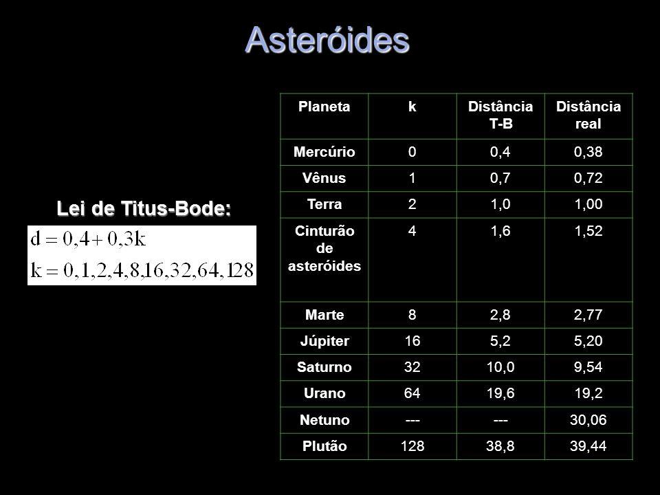 Asteróides Lei de Titus-Bode: PlanetakDistância T-B Distância real Mercúrio00,40,38 Vênus10,70,72 Terra21,01,00 Cinturão de asteróides 41,61,52 Marte8