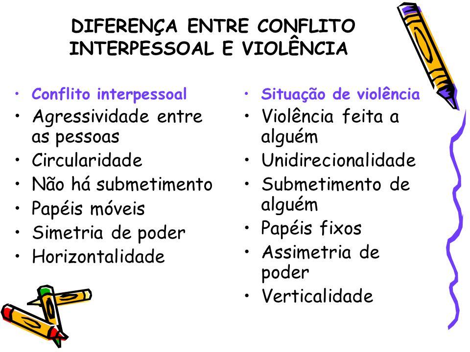 DIFERENÇA ENTRE CONFLITO INTERPESSOAL E VIOLÊNCIA Conflito interpessoal Agressividade entre as pessoas Circularidade Não há submetimento Papéis móveis