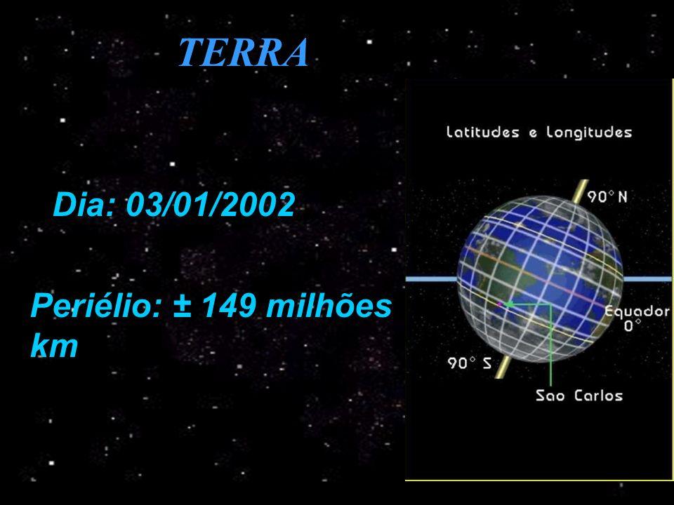TERRA Dia: 03/01/2002 Periélio: ± 149 milhões km