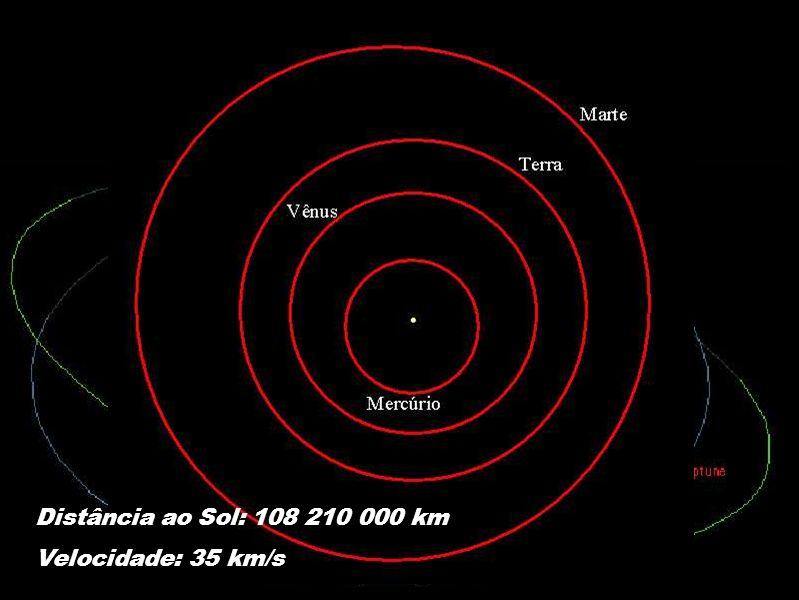 Distância ao Sol: 108 210 000 km Velocidade: 35 km/s