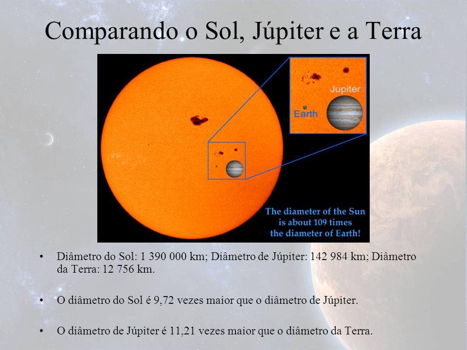 Comparando o Sol, Júpiter e a Terra Diâmetro do Sol: 1 390 000 km; Diâmetro de Júpiter: 142 984 km; Diâmetro da Terra: 12 756 km. O diâmetro do Sol é
