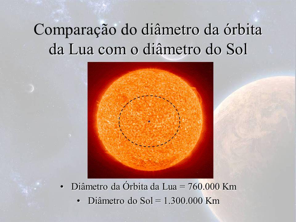 diâmetro da órbita da Lua com o diâmetro do Sol Comparação do diâmetro da órbita da Lua com o diâmetro do Sol Diâmetro da Órbita da Lua = 760.000 KmDi