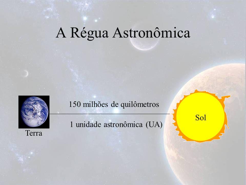 Terra Sol 150 milhões de quilômetros 1 unidade astronômica (UA) A Régua Astronômica
