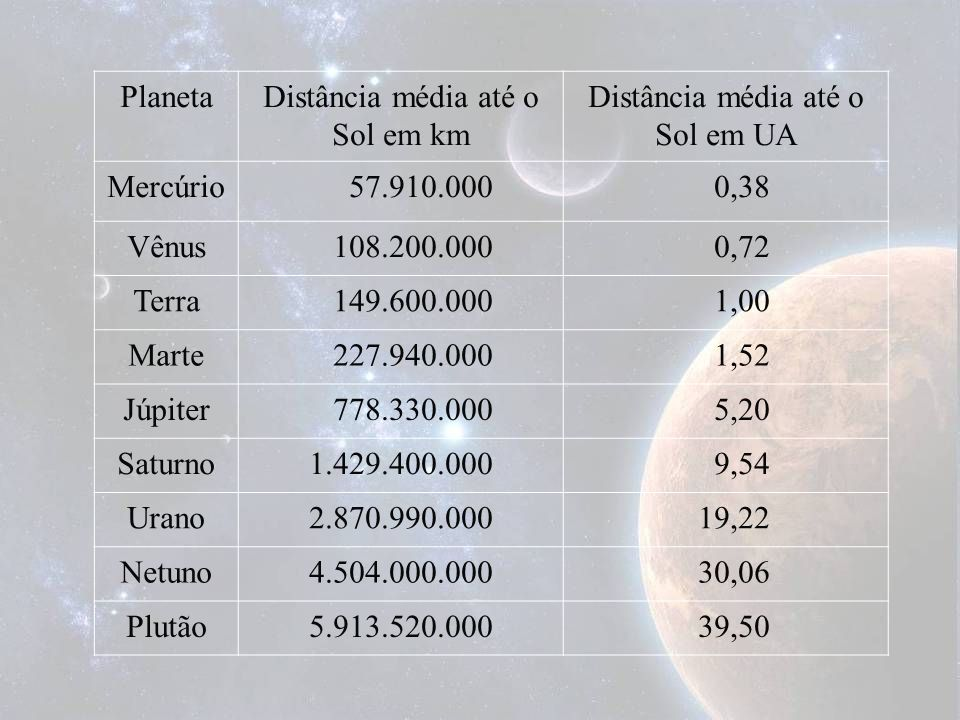 PlanetaDistância média até o Sol em km Distância média até o Sol em UA Mercúrio 57.910.000 0,38 Vênus 108.200.000 0,72 Terra 149.600.000 1,00 Marte 22