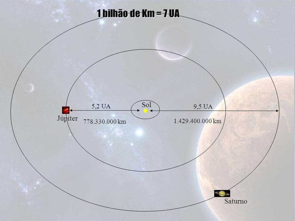 5,2 UA Sol Júpiter 9,5 UA Saturno 1 bilhão de Km = 7 UA 778.330.000 km 1.429.400.000 km