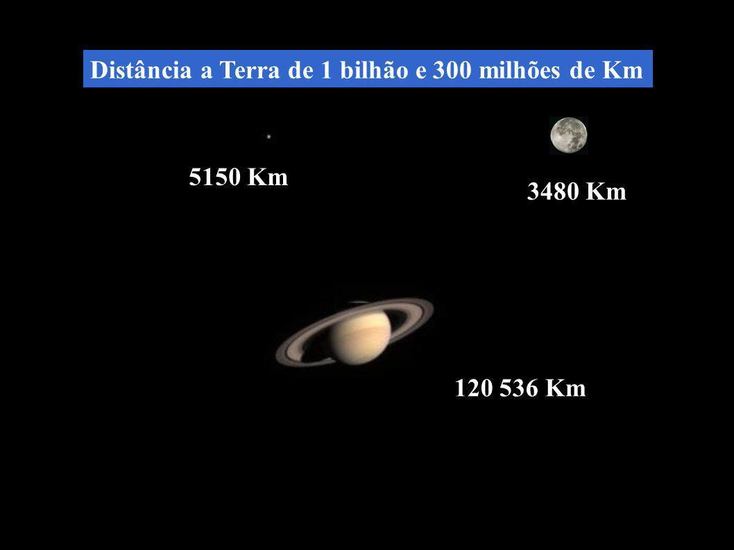 5150 Km 120 536 Km 3480 Km Distância a Terra de 1 bilhão e 300 milhões de Km