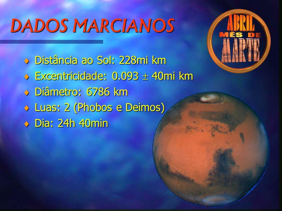 DADOS MARCIANOS © Distância ao Sol: 228mi km © Excentricidade: 0.093 40mi km © Diâmetro: 6786 km © Luas: 2 (Phobos e Deimos) © Dia: 24h 40min
