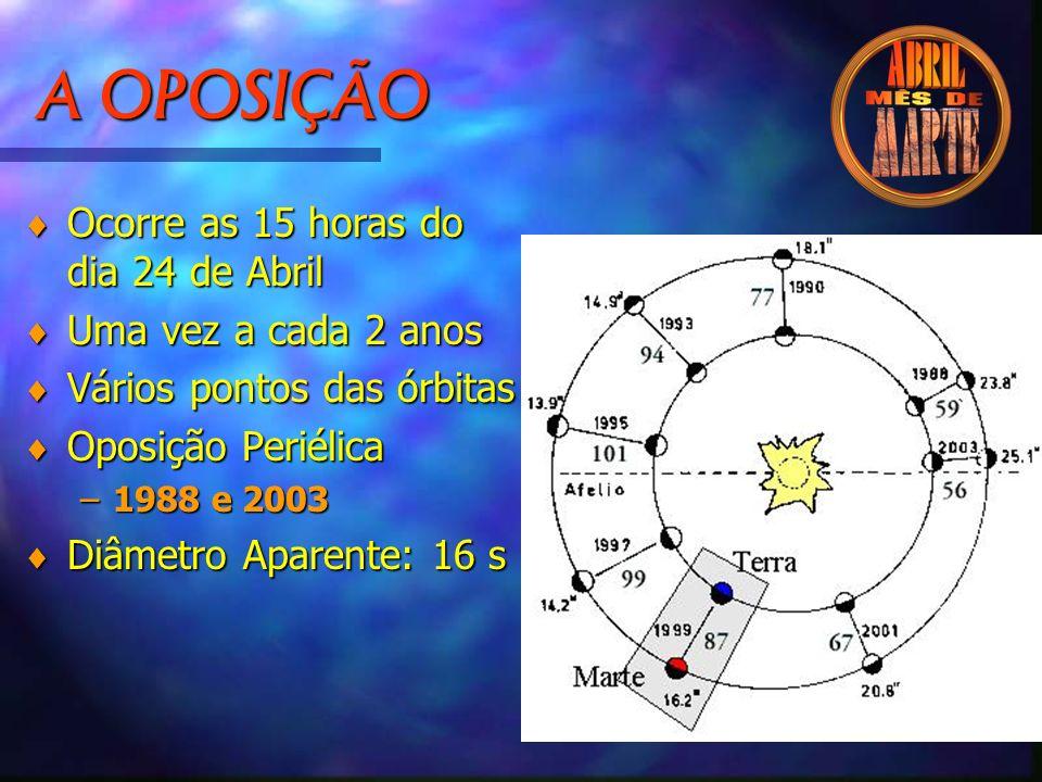 A OPOSIÇÃO © Ocorre as 15 horas do dia 24 de Abril © Uma vez a cada 2 anos © Vários pontos das órbitas © Oposição Periélica –1988 e 2003 © Diâmetro Aparente: 16 s