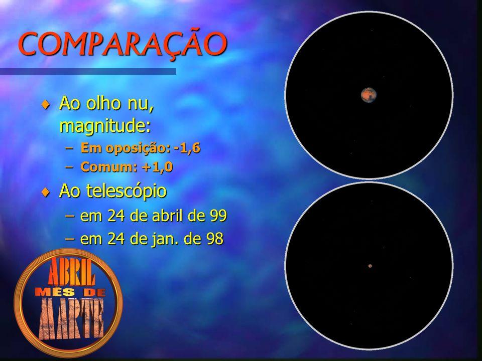 COMPARAÇÃO © Ao olho nu, magnitude: –Em oposição: -1,6 –Comum: +1,0 © Ao telescópio –em 24 de abril de 99 –em 24 de jan.