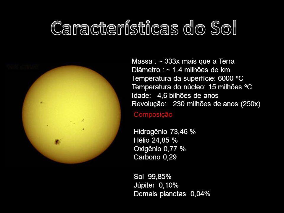 Massa : ~ 333x mais que a Terra Diâmetro : ~ 1.4 milhões de km Temperatura da superfície: 6000 ºC Temperatura do núcleo: 15 milhões ºC Idade: 4,6 bilh