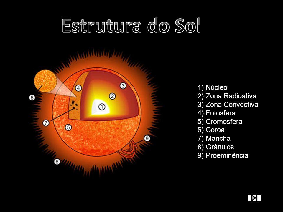 1) Núcleo 2) Zona Radioativa 3) Zona Convectiva 4) Fotosfera 5) Cromosfera 6) Coroa 7) Mancha 8) Grânulos 9) Proeminência
