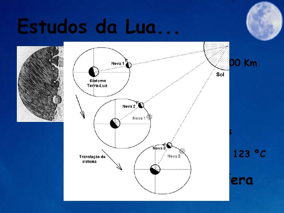 Estudos da Lua... Distancia Terra-Lua: 384.000 Km Diâmetro: 3.474 Km Período Sideral: 27,32 dias Período Sinódico: 29,53 dias Temperatura : -223 ºC at