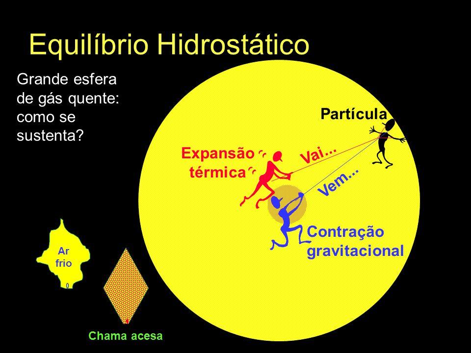 Equilíbrio Hidrostático Grande esfera de gás quente: como se sustenta? Partícula Contração gravitacional Vem... Expansão térmica Vai... Ar frio Chama