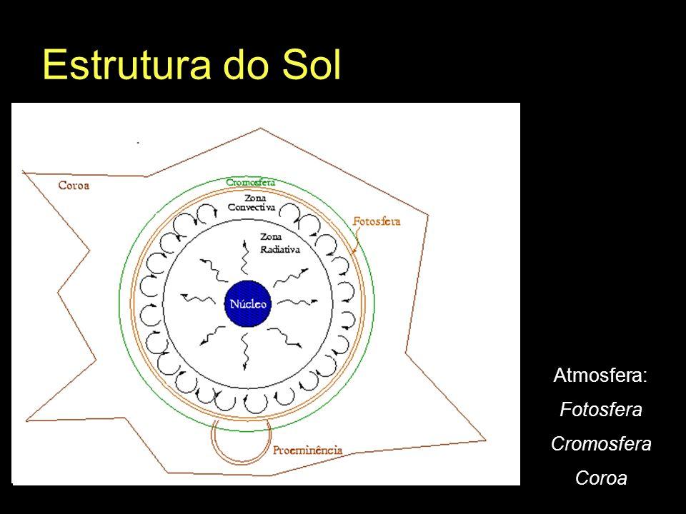 Estrutura do Sol (fração do Raio Solar) Núcleo: 25% Zona Radiativa: 25% – 70% Zona Convectiva: 70% – 100% Atmosfera: Fotosfera Cromosfera Coroa