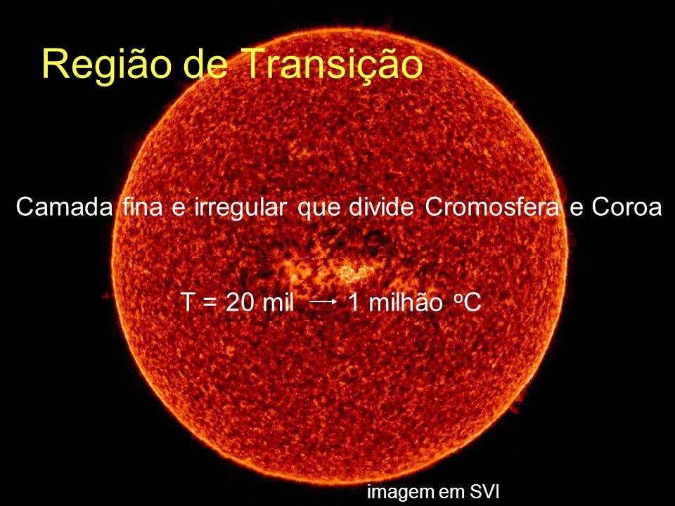 imagem em SVI T = 20 mil 1 milhão o C Região de Transição Camada fina e irregular que divide Cromosfera e Coroa