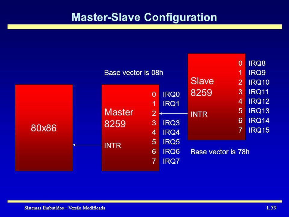 Sistemas Embutidos – Versão Modificada 1.59 Master-Slave Configuration Master 8259 INTR 0123456701234567 Slave 8259 INTR 0123456701234567 IRQ0 IRQ1 IR