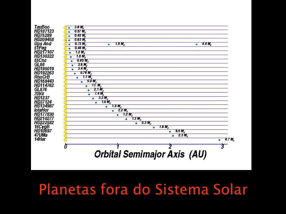 Planetas fora do Sistema Solar