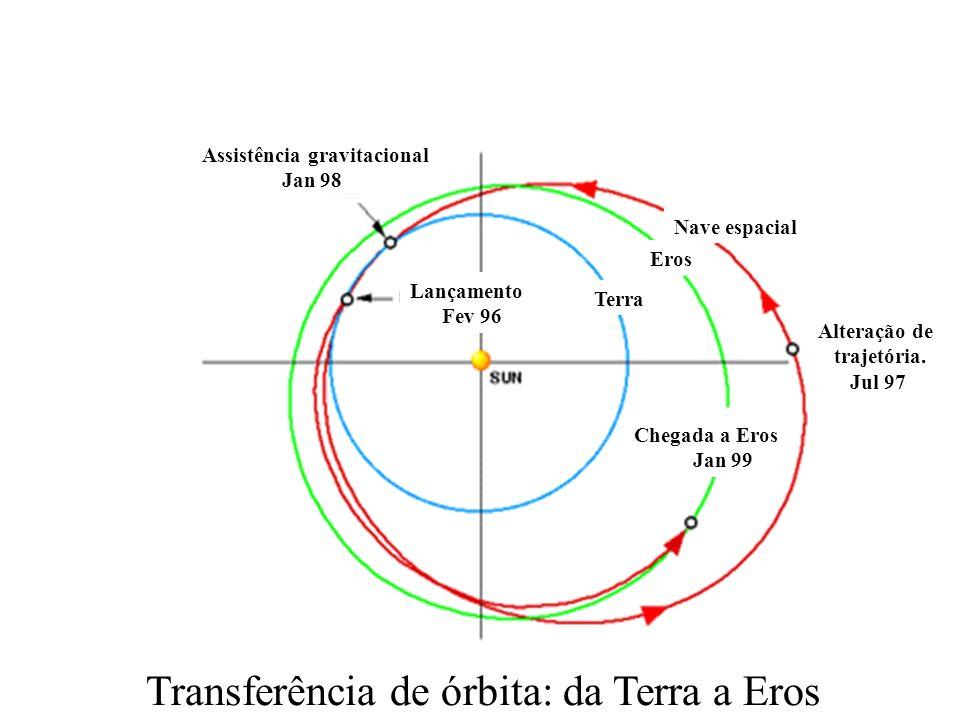 Transferência de órbita: da Terra a Eros Alteração de trajetória.