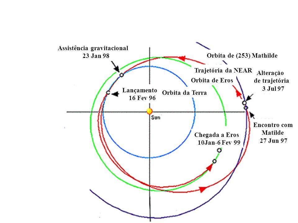Encontro com Matilde 27 Jun 97 Alteração de trajetória 3 Jul 97 Orbita de (253) Mathilde Orbita da Terra Lançamento 16 Fev 96 Assistência gravitacional 23 Jan 98 Chegada a Eros 10Jan-6 Fev 99 Orbita de Eros Trajetória da NEAR