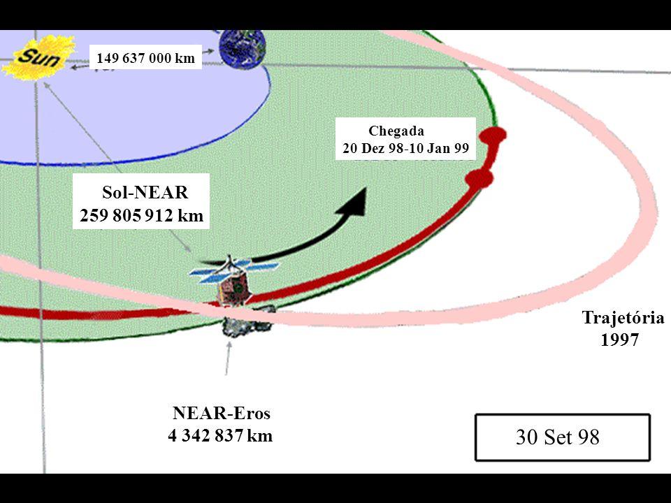 30 Set 98 Chegada 20 Dez 98-10 Jan 99 Sol-NEAR 259 805 912 km 149 637 000 km NEAR-Eros 4 342 837 km Trajetória 1997