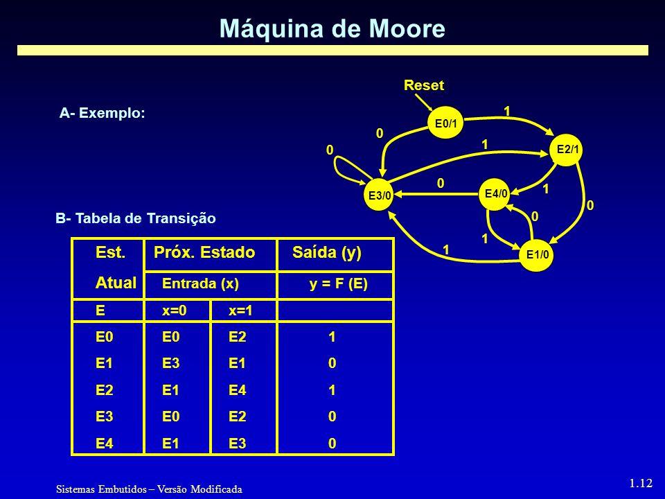 Sistemas Embutidos – Versão Modificada 1.12 Máquina de Moore B- Tabela de Transição E0/1 E1/0E2/1 E3/0 E4/0 0 1 1 1 0 1 Reset 1 0 A- Exemplo: Est.