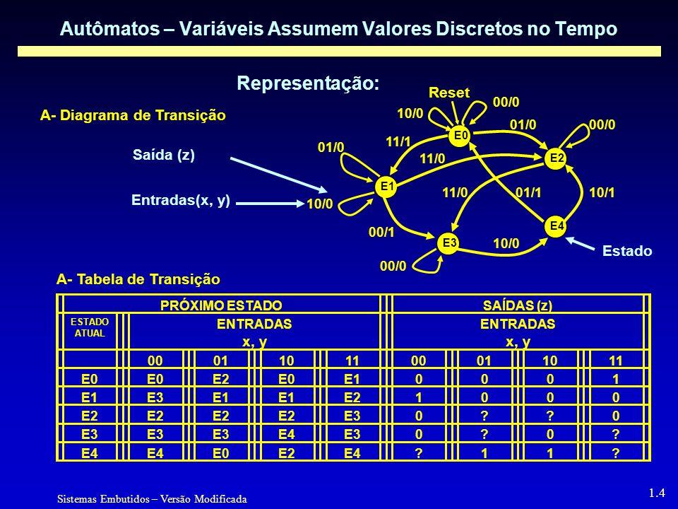 Sistemas Embutidos – Versão Modificada 1.4 Autômatos – Variáveis Assumem Valores Discretos no Tempo Representação: A- Diagrama de Transição A- Tabela de Transição PRÓXIMO ESTADOSAÍDAS (z) ESTADO ATUAL ENTRADAS x, y ENTRADAS x, y 0001101100011011 E0 E2E0E10001 E3E1 E21000 E30??0 E4E30?0.