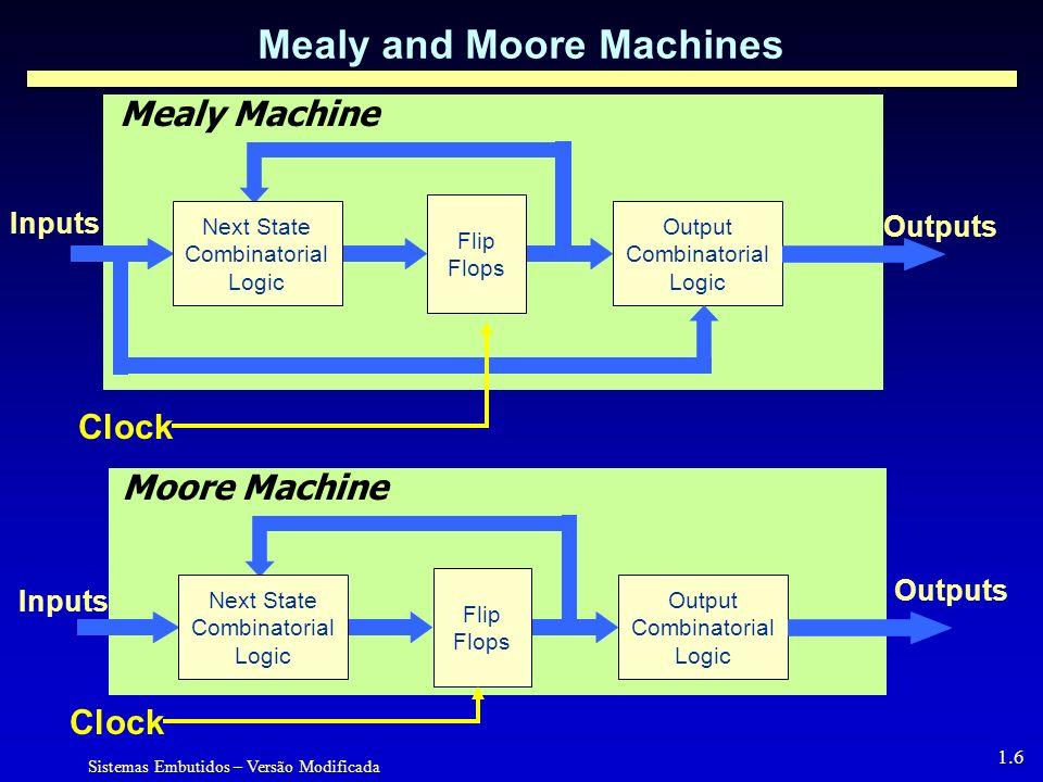 Sistemas Embutidos – Versão Modificada 1.6 Mealy and Moore Machines Flip Flops Output Combinatorial Logic Next State Combinatorial Logic Moore Machine Inputs Outputs Flip Flops Output Combinatorial Logic Next State Combinatorial Logic Mealy Machine Inputs Outputs Clock
