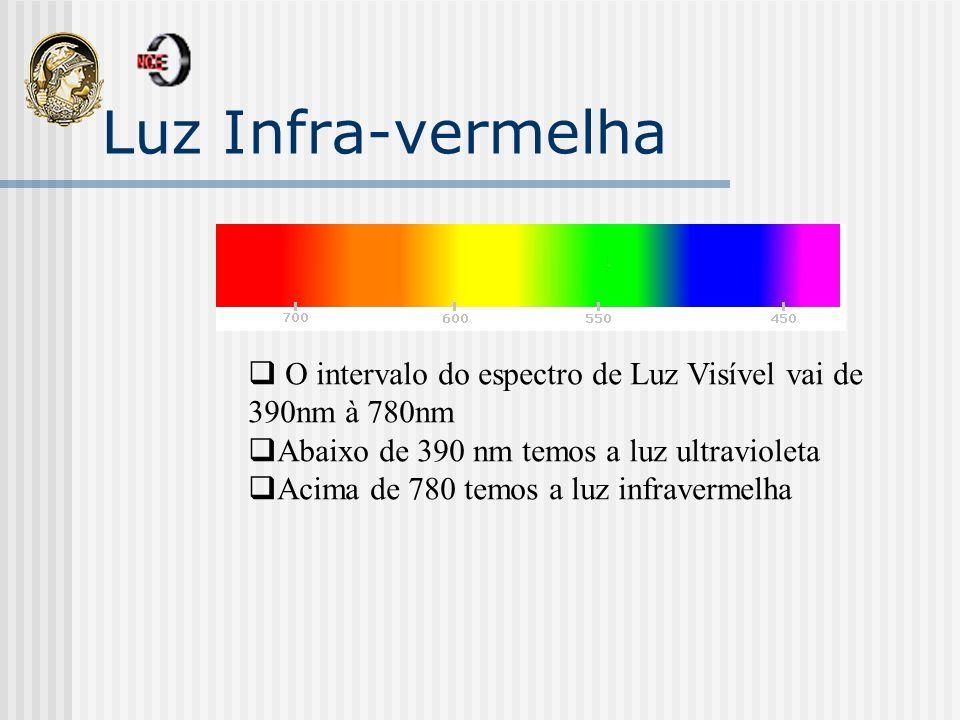 Luz Infra-vermelha O intervalo do espectro de Luz Visível vai de 390nm à 780nm Abaixo de 390 nm temos a luz ultravioleta Acima de 780 temos a luz infr