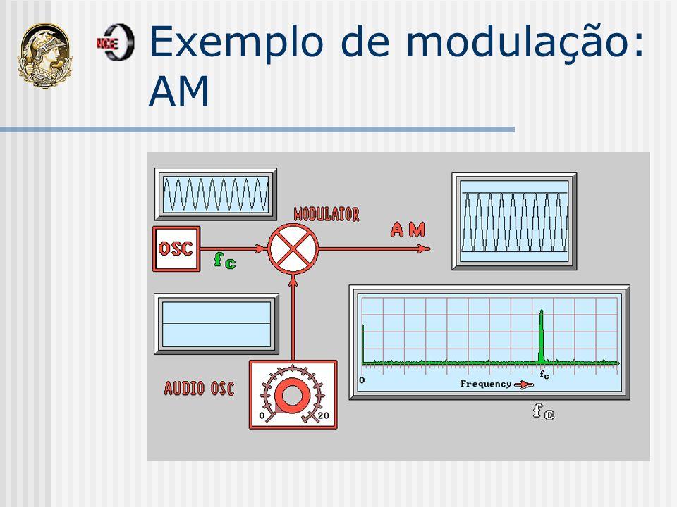 Modulação IR Luz IR pulsada em uma freqüência Nível lógico 1 Nível lógico 0 Nada é transmitido A freqüência varia de 36KHz à 60KHz para consumo doméstico