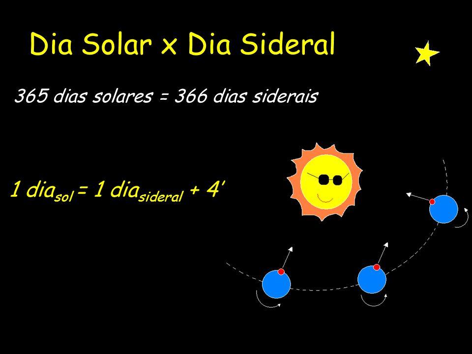 Dia Solar x Dia Sideral 365 dias solares = 366 dias siderais 1 dia sol = 1 dia sideral + 4