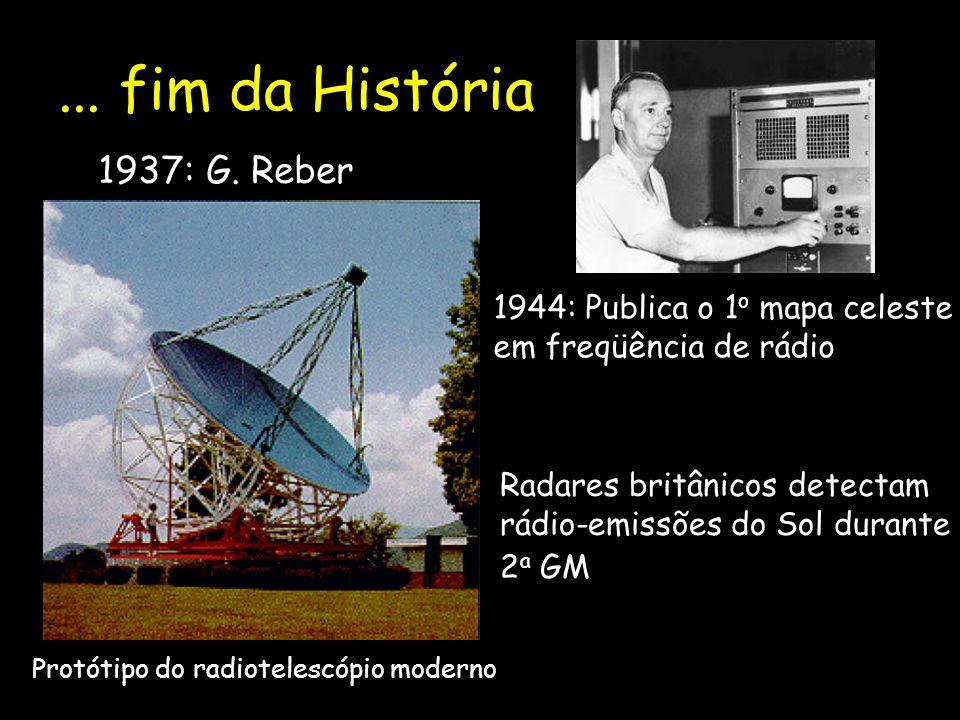 ... fim da História 1937: G. Reber Protótipo do radiotelescópio moderno 1944: Publica o 1 o mapa celeste em freqüência de rádio Radares britânicos det