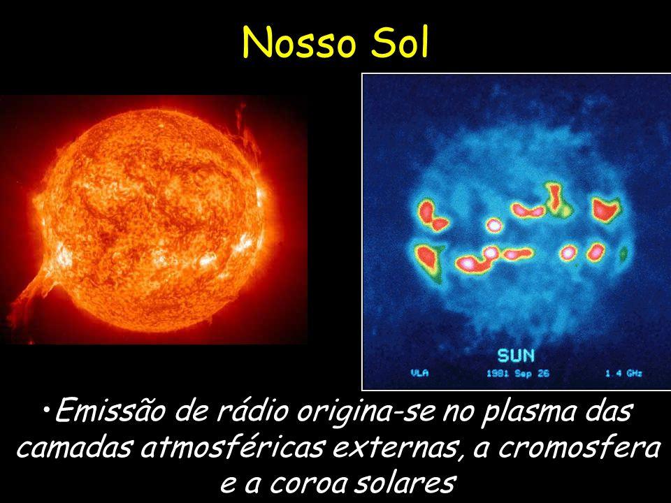 Nosso Sol Emissão de rádio origina-se no plasma das camadas atmosféricas externas, a cromosfera e a coroa solares raio de 700.000 km distância de 150