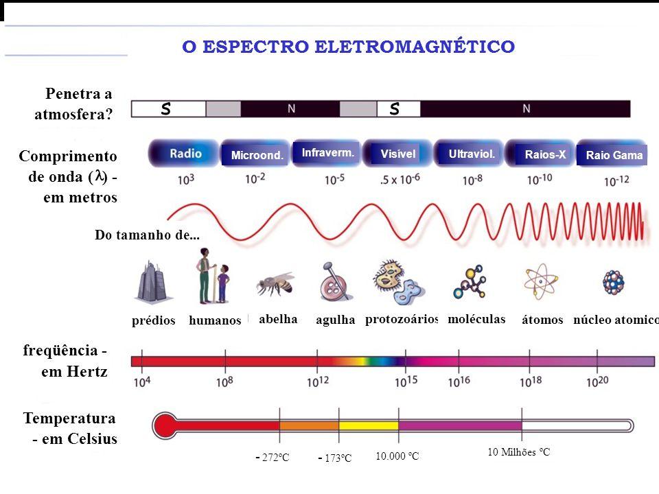 Espectro Eletromagnético Penetra a atmosfera? Comprimento de onda ( ) - em metros Microond. Infraverm. Visível Ultraviol. Raios-X Raio Gama Do tamanho